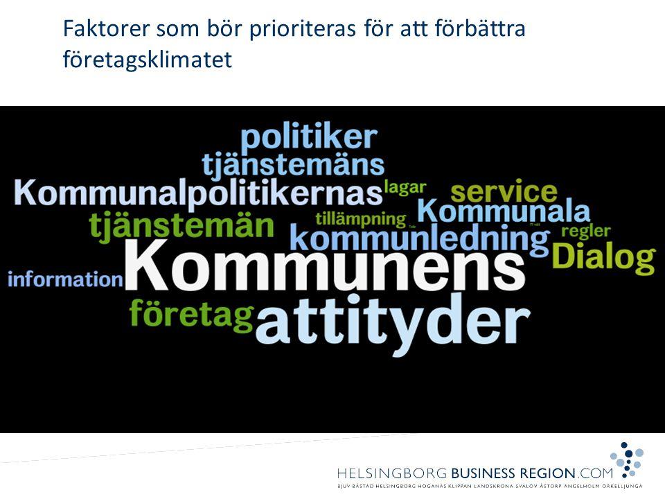 Faktorer som bör prioriteras för att förbättra företagsklimatet