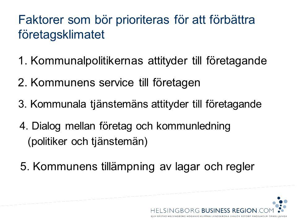 1. Kommunalpolitikernas attityder till företagande 2.
