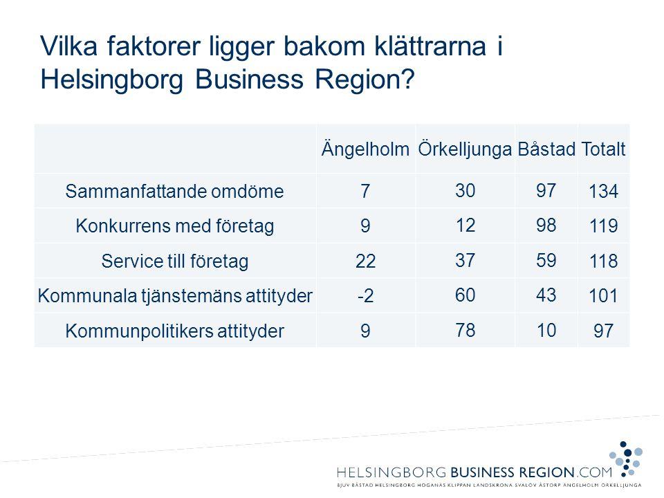 Vilka faktorer ligger bakom klättrarna i Helsingborg Business Region.
