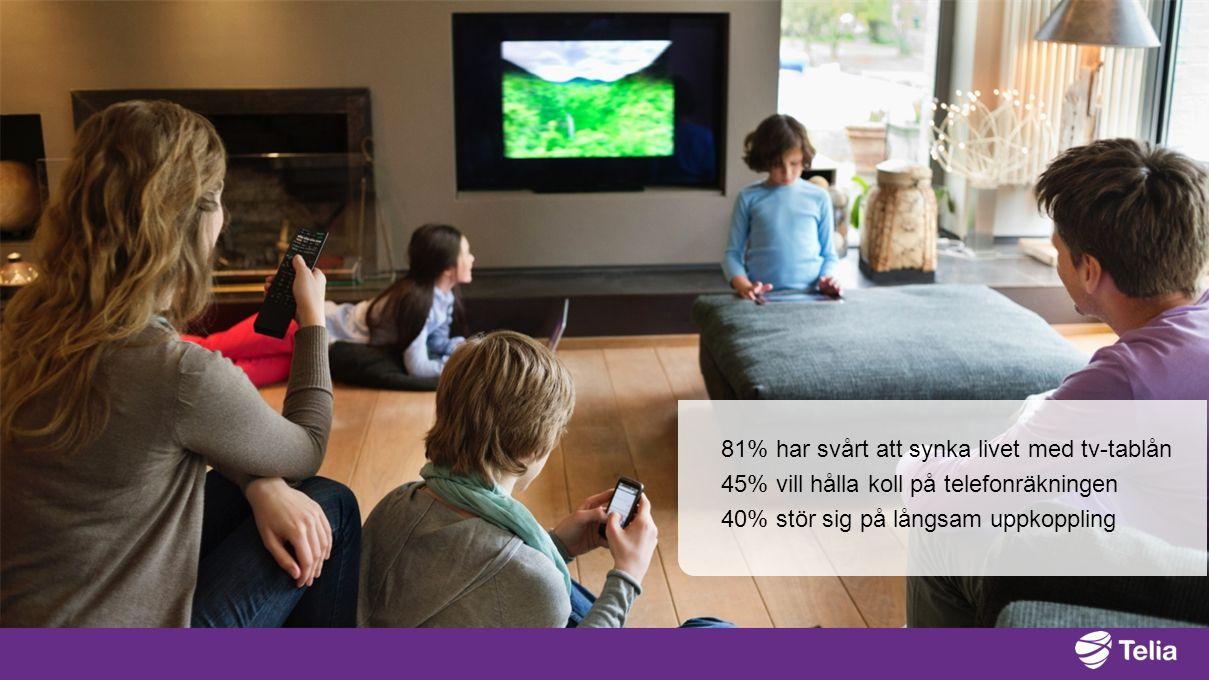 81% har svårt att synka livet med tv-tablån 45% vill hålla koll på telefonräkningen 40% stör sig på långsam uppkoppling