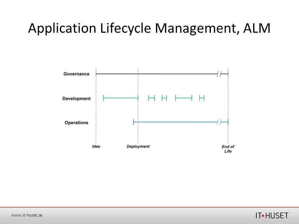 www.it-huset.se Application Lifecycle Management, ALM