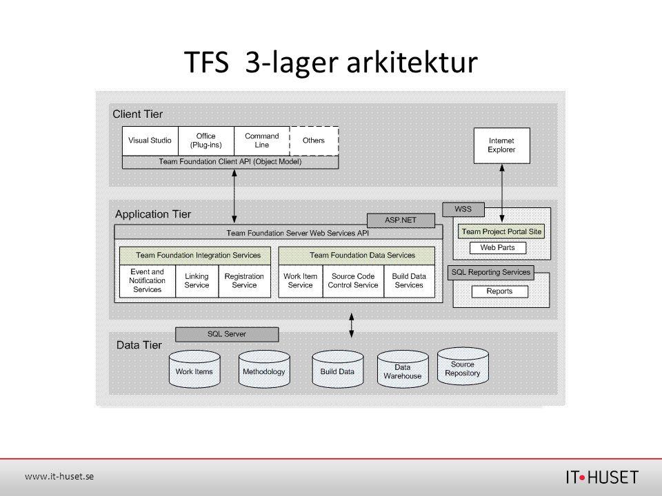 www.it-huset.se TFS 3-lager arkitektur