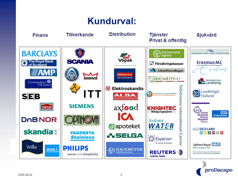 3 Kundurval: Tillverkande Distribution Tjänster Privat & offentlig Sjukvård Finans 2009-09-22