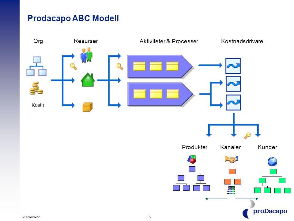 5 Prodacapo ABC Modell Org Kostn Resurser Aktiviteter & ProcesserKostnadsdrivare ProdukterKanalerKunder 2009-09-22