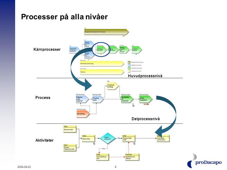 Kärnprocesser Huvudprocessnivå Processer på alla nivåer Aktiviteter Process Delprocessnivå 2009-09-226