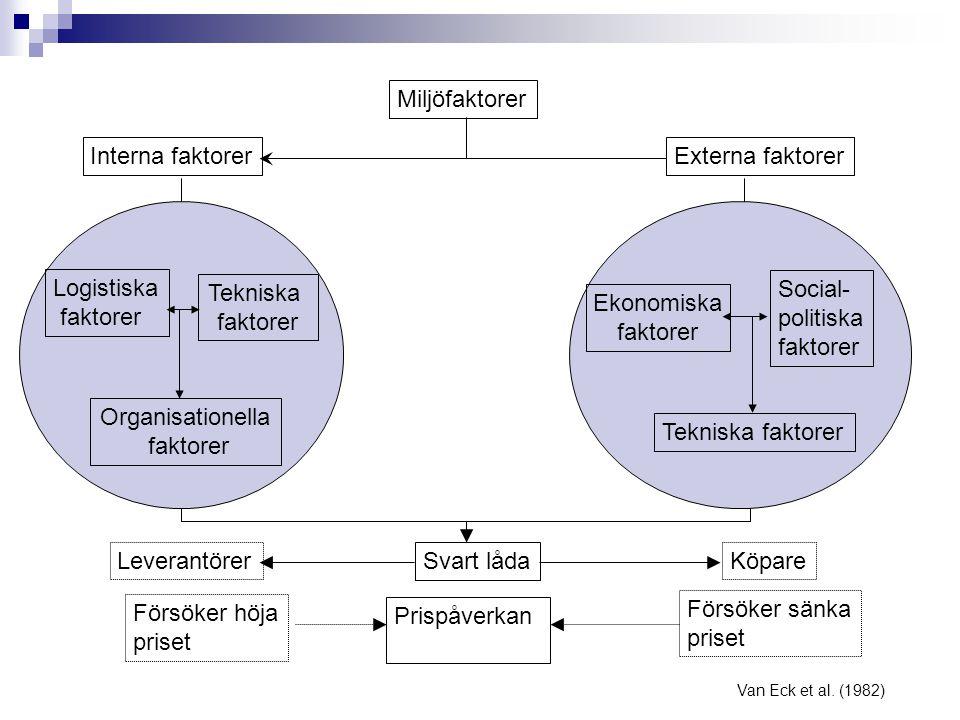 Miljöfaktorer Interna faktorerExterna faktorer Logistiska faktorer Tekniska faktorer Ekonomiska faktorer Social- politiska faktorer Tekniska faktorer