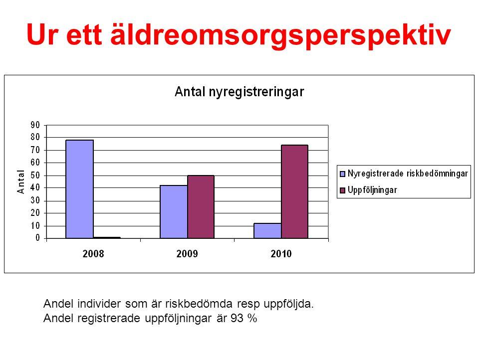Andel individer som är riskbedömda resp uppföljda. Andel registrerade uppföljningar är 93 % Ur ett äldreomsorgsperspektiv