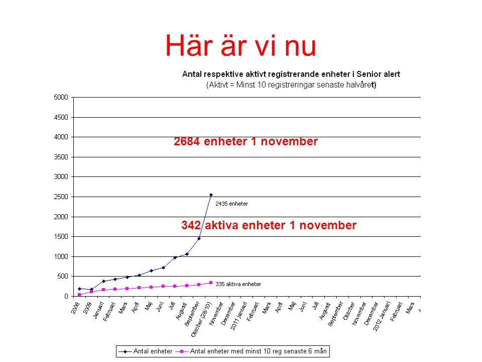 2684 enheter 1 november 342 aktiva enheter 1 november Här är vi nu