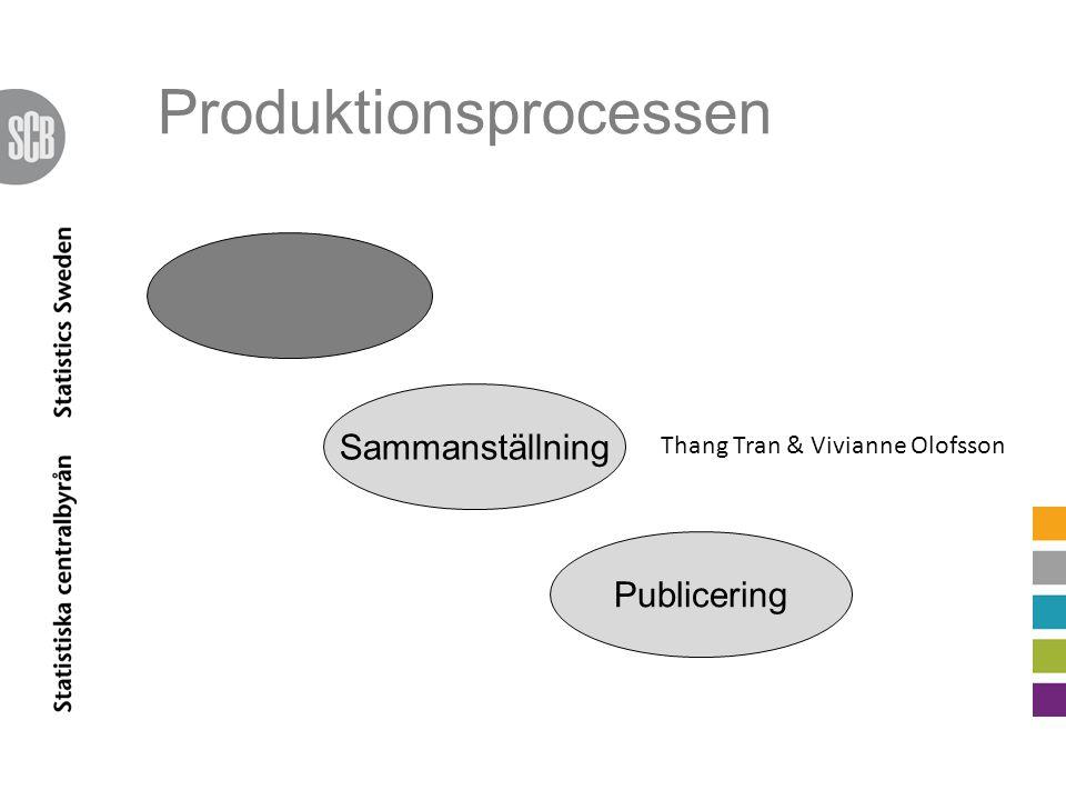Produktionsprocessen Sammanställning Thang Tran & Vivianne Olofsson Publicering