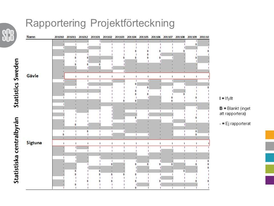 Rapportering Projektförteckning I = Ifyllt B = Blankt (inget att rapportera) - = Ej rapporterat
