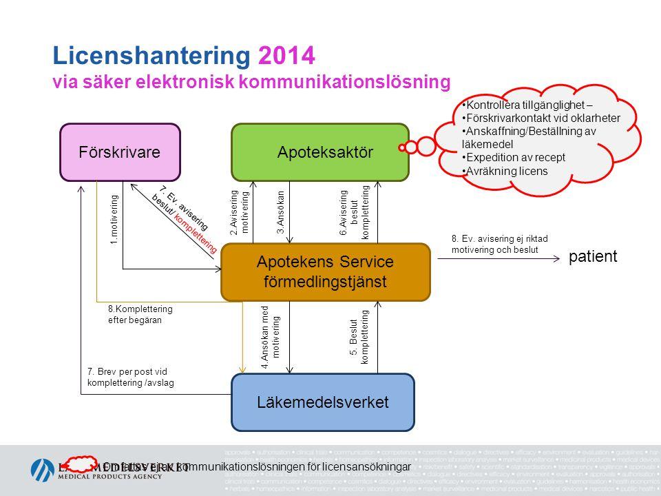 Licenshantering 2014 via säker elektronisk kommunikationslösning FörskrivareApoteksaktör Apotekens Service förmedlingstjänst Läkemedelsverket 1.motivering 5.