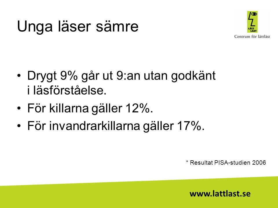 www.lattlast.se Unga läser sämre •Drygt 9% går ut 9:an utan godkänt i läsförståelse. •För killarna gäller 12%. •För invandrarkillarna gäller 17%. * Re