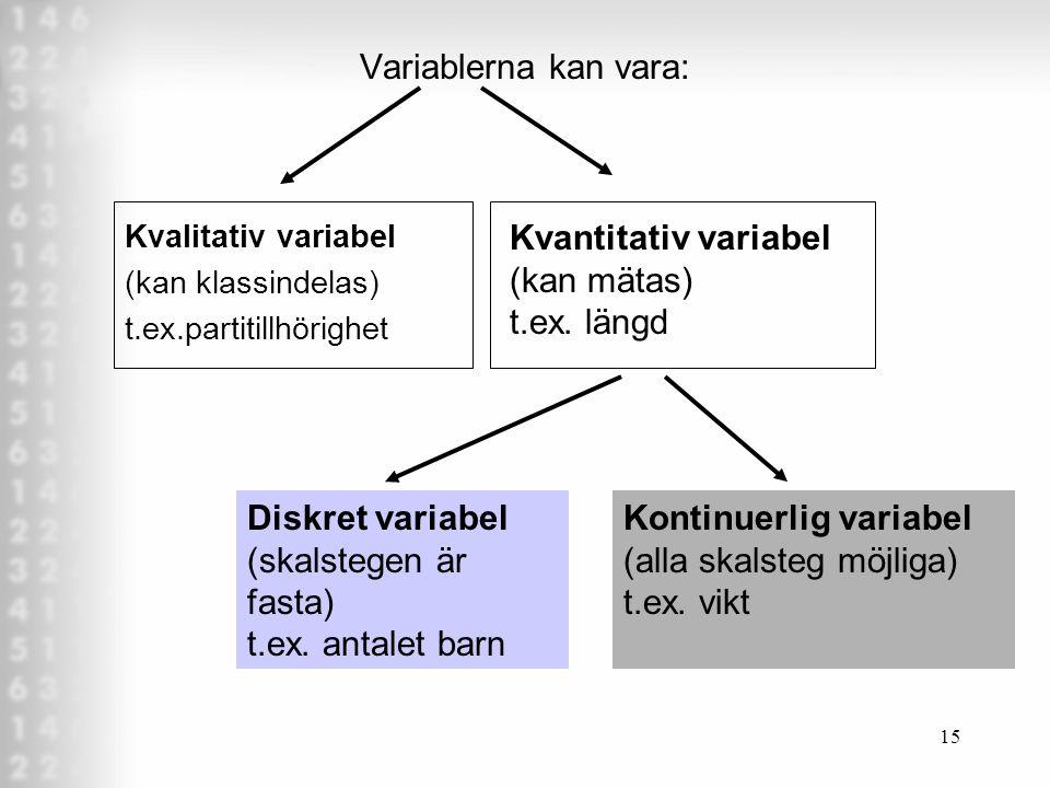 14 Vilken typ av design? Experimentell studie Är A och B olika över tid pga den oberoende variabeln? A A Tid 1 A Tid 2 A B A B Tid 1 A B Tid 2 A B B T