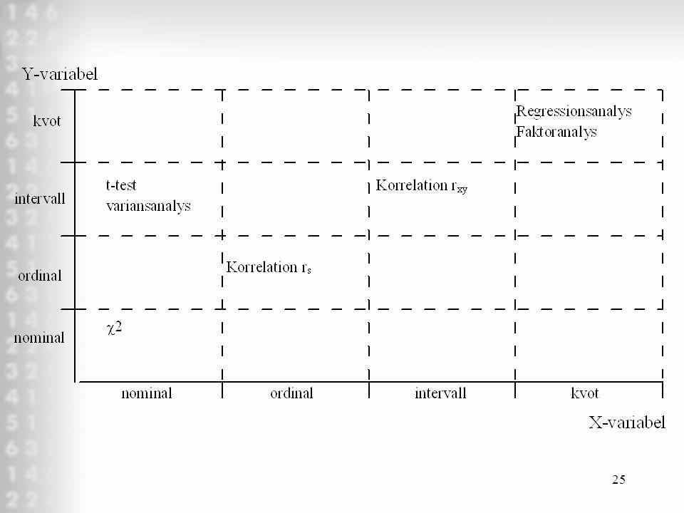 24 Datanivåer (avgör vilka statistiska test du kan utföra på dina data) Nominalskala RangordningJämna stegNollpunktExempel ––– Kön Ordinalskala –– Ran