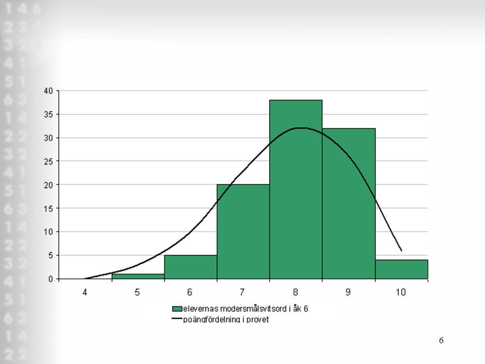 5 F1 Introduktion, grundläggande begrepp, skaltyper F2 Deskriptiv statistik: central- och spridningsmått Sannolikhet, statistisk signifikans,  2 -tes
