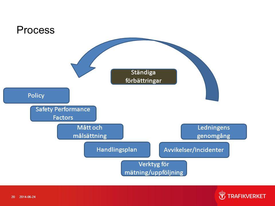 202014-06-24 Process Ständiga förbättringar Ledningens genomgång Avvikelser/Incidenter Policy Handlingsplan Safety Performance Factors Mått och målsättning Verktyg för mätning/uppföljning