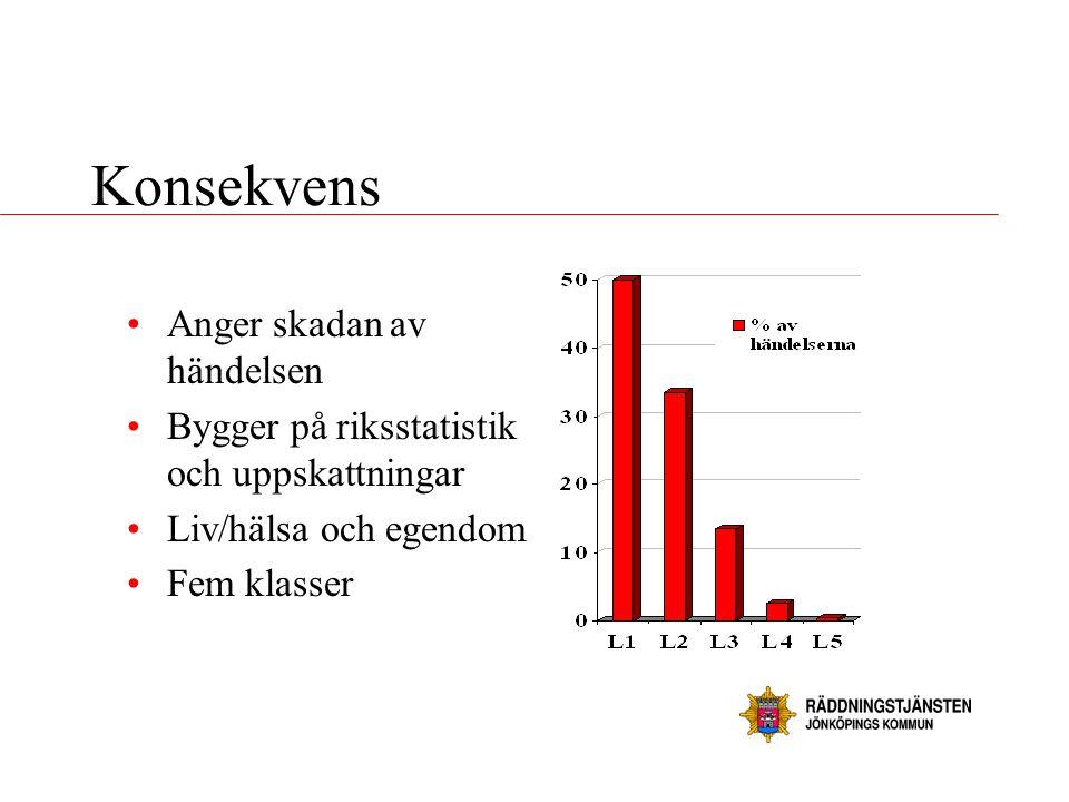 Konsekvens •Anger skadan av händelsen •Bygger på riksstatistik och uppskattningar •Liv/hälsa och egendom •Fem klasser