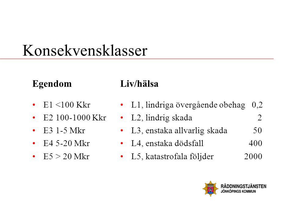 Konsekvensklasser Egendom •E1 <100 Kkr •E2 100-1000 Kkr •E3 1-5 Mkr •E4 5-20 Mkr •E5 > 20 Mkr Liv/hälsa •L1, lindriga övergående obehag 0,2 •L2, lindr