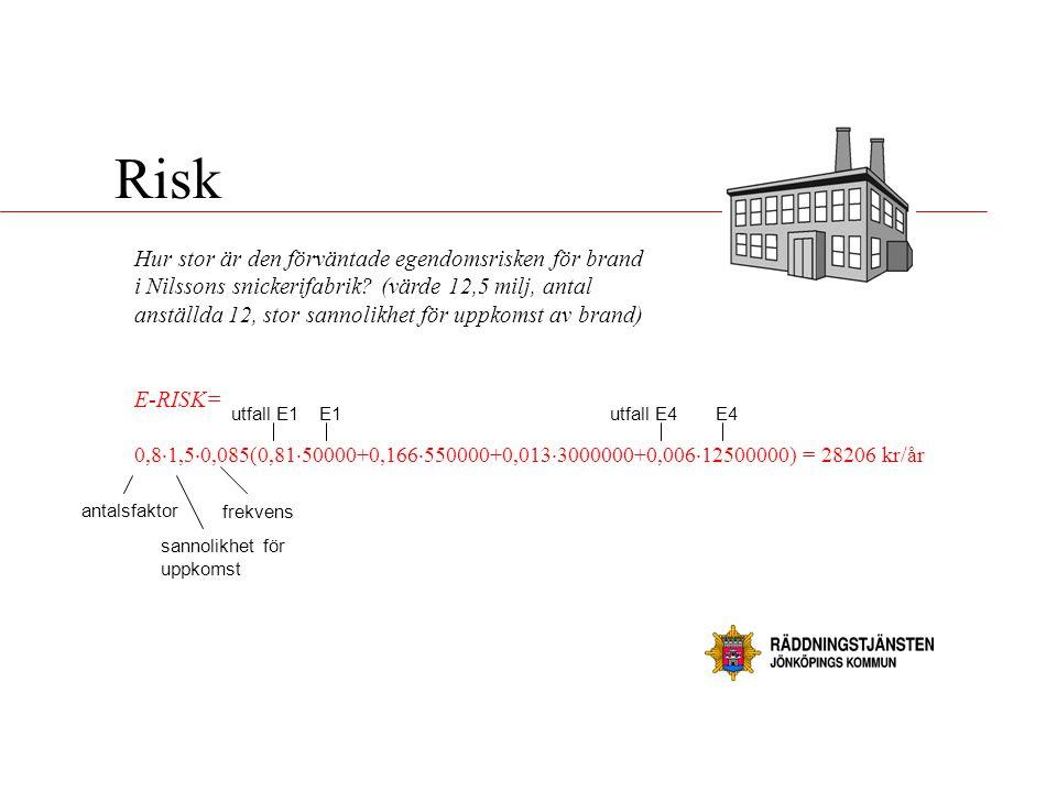 Risk Hur stor är den förväntade egendomsrisken för brand i Nilssons snickerifabrik? (värde 12,5 milj, antal anställda 12, stor sannolikhet för uppkoms