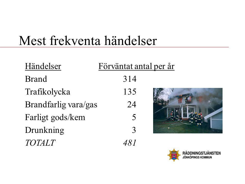 Mest frekventa händelser HändelserFörväntat antal per år Brand314 Trafikolycka135 Brandfarlig vara/gas 24 Farligt gods/kem 5 Drunkning 3 TOTALT481