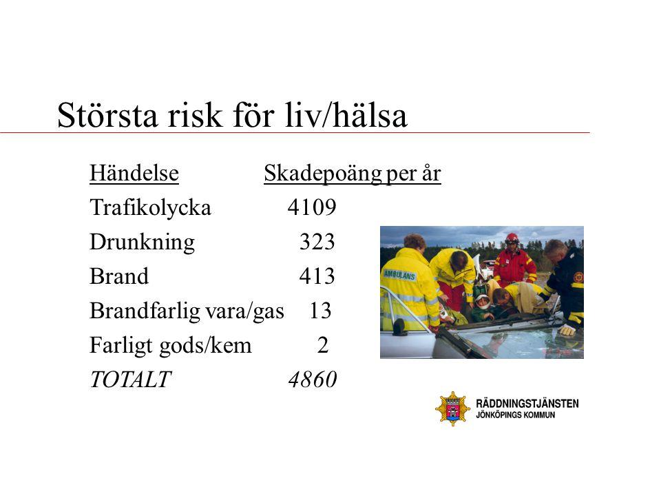 Största risk för liv/hälsa Händelse Skadepoäng per år Trafikolycka 4109 Drunkning 323 Brand 413 Brandfarlig vara/gas 13 Farligt gods/kem 2 TOTALT4860