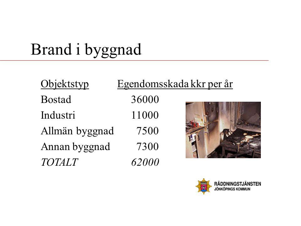 Brand i byggnad Objektstyp Egendomsskada kkr per år Bostad 36000 Industri 11000 Allmän byggnad 7500 Annan byggnad 7300 TOTALT62000