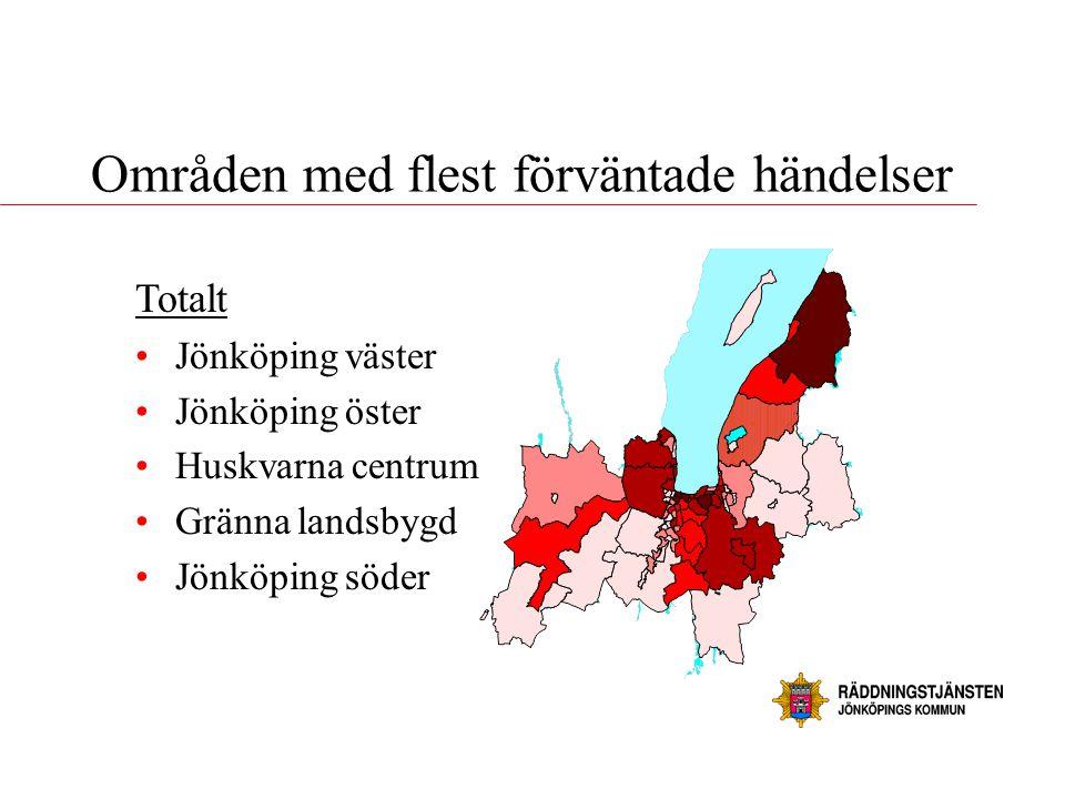 Områden med flest förväntade händelser Totalt •Jönköping väster •Jönköping öster •Huskvarna centrum •Gränna landsbygd •Jönköping söder