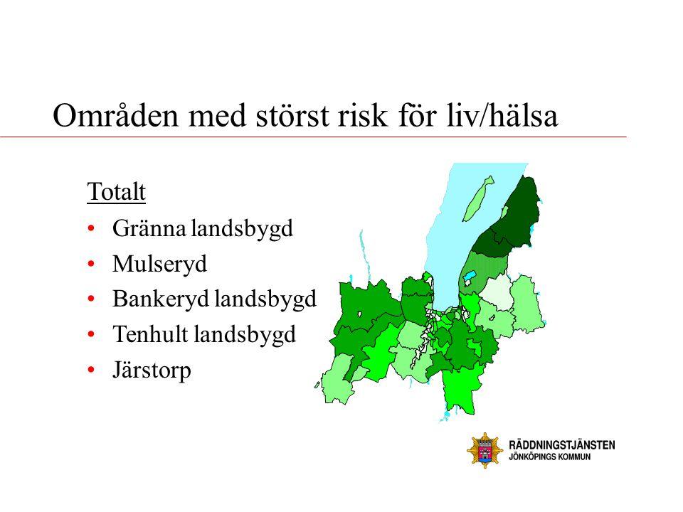 Områden med störst risk för liv/hälsa Totalt •Gränna landsbygd •Mulseryd •Bankeryd landsbygd •Tenhult landsbygd •Järstorp