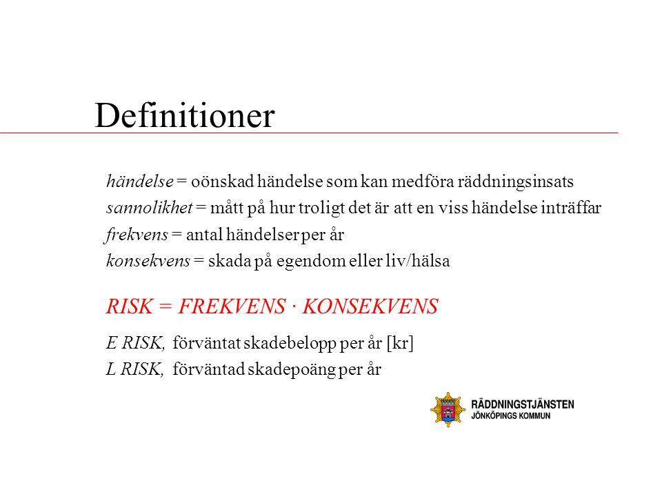 Definitioner händelse = oönskad händelse som kan medföra räddningsinsats sannolikhet = mått på hur troligt det är att en viss händelse inträffar frekv