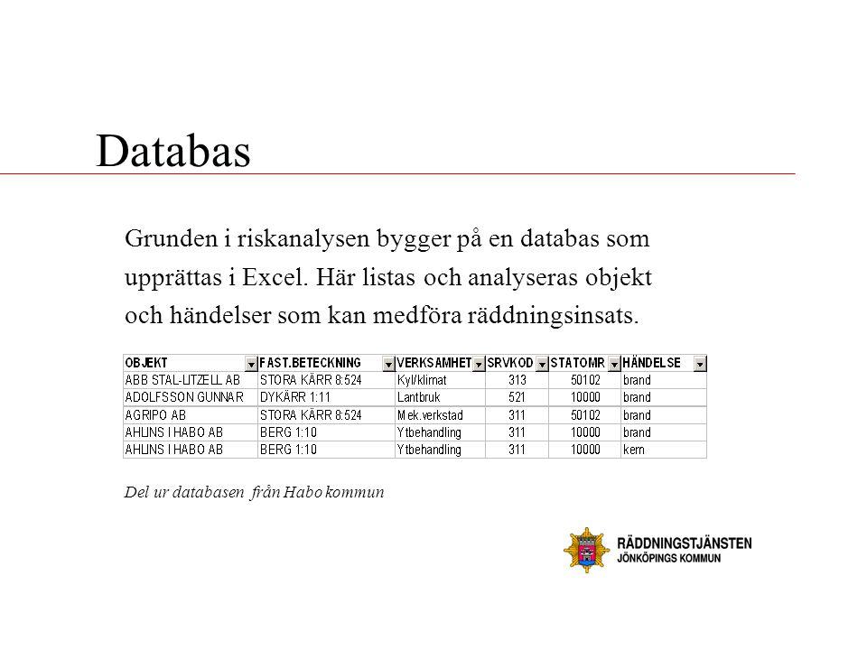Grunden i riskanalysen bygger på en databas som upprättas i Excel. Här listas och analyseras objekt och händelser som kan medföra räddningsinsats. Del