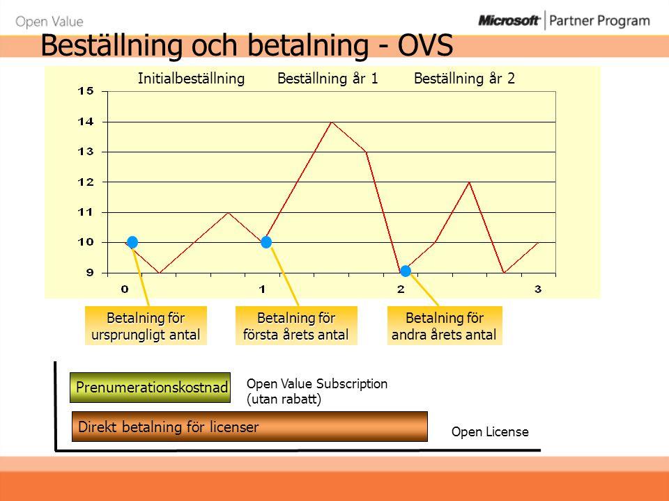 Beställning och betalning - OVS Betalning för ursprungligt antal Betalning för andra årets antal InitialbeställningBeställning år 1Beställning år 2 Be