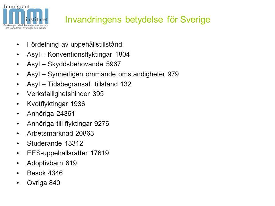 Invandringens betydelse för Sverige •In- och utvandring: •Immigrant-institutet var först i att sätta ihop in- och utvandring för att visa att det finns flera dimensioner i statistiken: