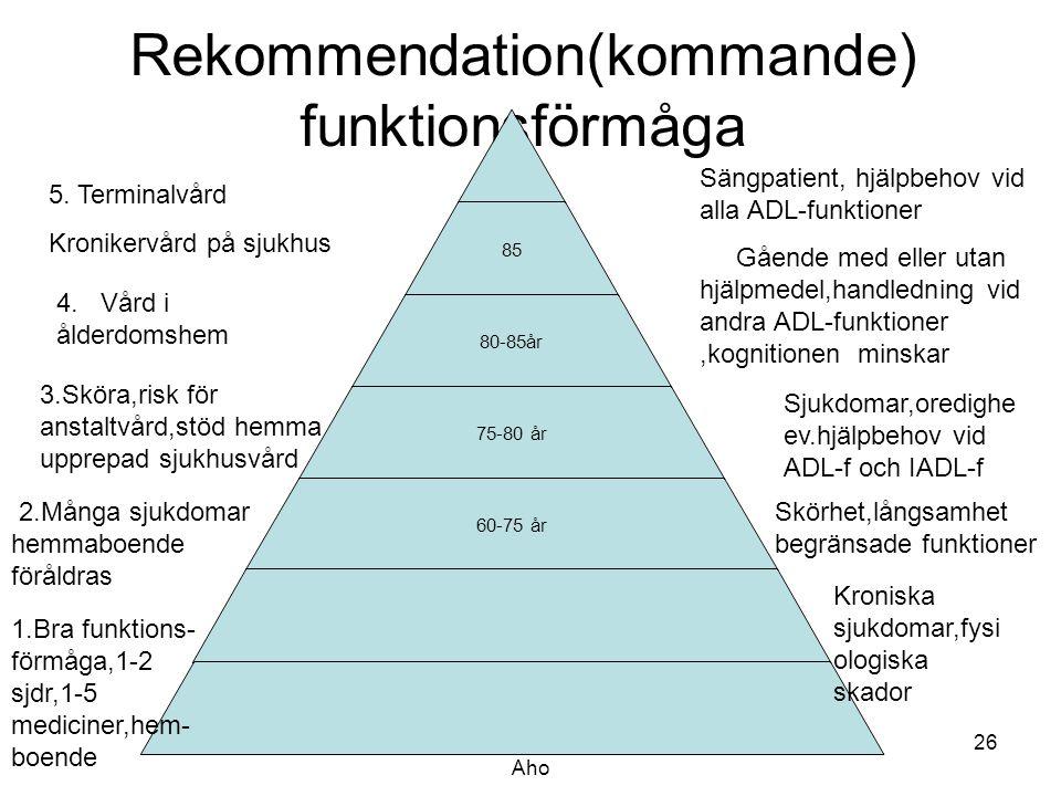 Leg.näringsterapeut Marja-leena Aho 26 Rekommendation(kommande) funktionsförmåga 85 80-85år 75-80 år 60-75 år 5. Terminalvård Kronikervård på sjukhus