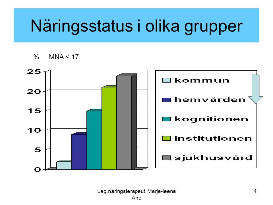 Leg.näringsterapeut Marja-leena Aho 4 Näringsstatus i olika grupper % MNA < 17