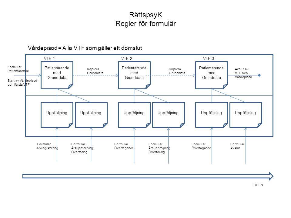 RättspsyK Regler för formulär Vårdepisod = Alla VTF som gäller ett domslut Patientärende med Grunddata VTF 1 Uppföljning Formulär Nyregistrering Formu