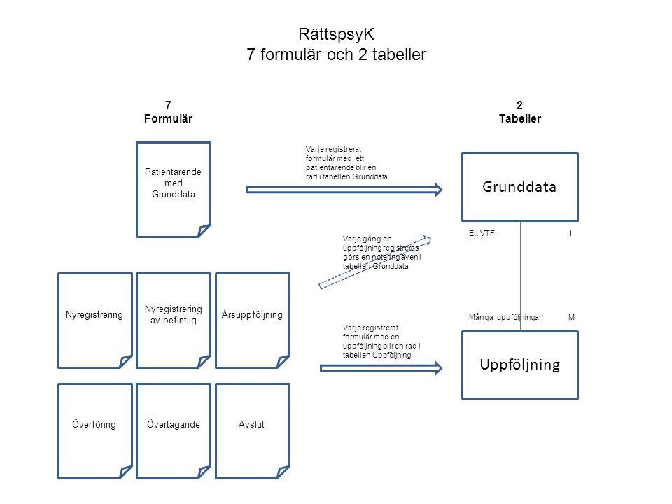 RättspsyK 7 formulär och 2 tabeller Patientärende med Grunddata Varje registrerat formulär med ett patientärende blir en rad i tabellen Grunddata ÖvertagandeÖverföring ÅrsuppföljningNyregistrering Nyregistrering av befintlig Avslut Grunddata 7 Formulär Uppföljning 2 Tabeller Varje registrerat formulär med en uppföljning blir en rad i tabellen Uppföljning Många uppföljningar Ett VTF1 M Varje gång en uppföljning registreras görs en notering även i tabellen Grunddata