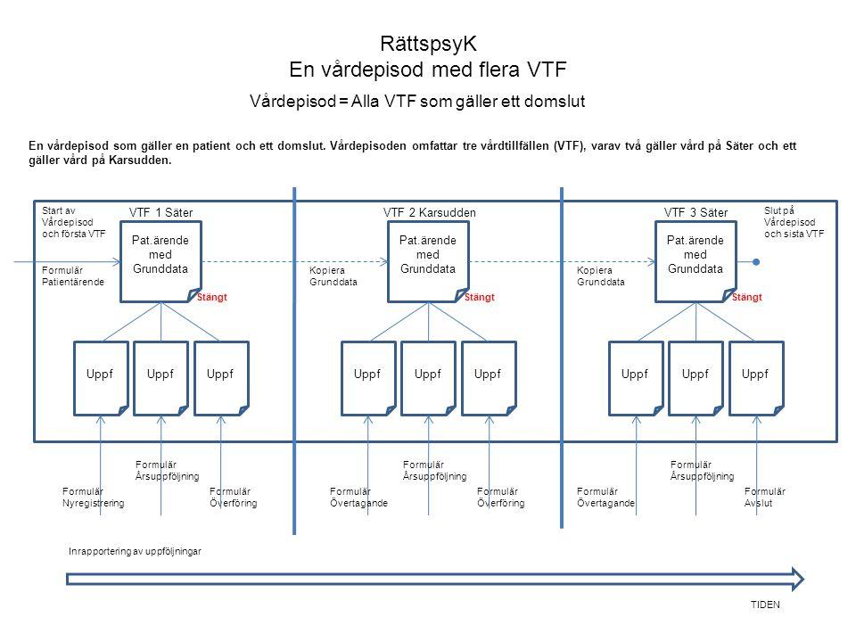 RättspsyK En vårdepisod med flera VTF Vårdepisod = Alla VTF som gäller ett domslut Pat.ärende med Grunddata VTF 1 Säter Uppf Formulär Nyregistrering F