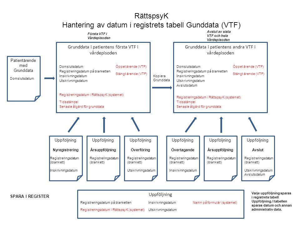 RättspsyK Hantering av datum i registrets tabell Gunddata (VTF) Uppföljning Nyregistrering Inskrivningsdatum Registreringsdatum på blanketten Kopiera