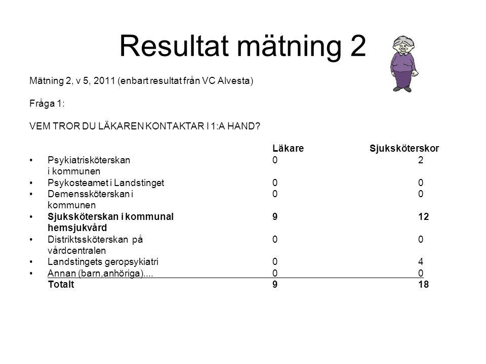 Resultat mätning 2 Mätning 2, v 5, 2011 (enbart resultat från VC Alvesta) Fråga 1: VEM TROR DU LÄKAREN KONTAKTAR I 1:A HAND? LäkareSjuksköterskor •Psy