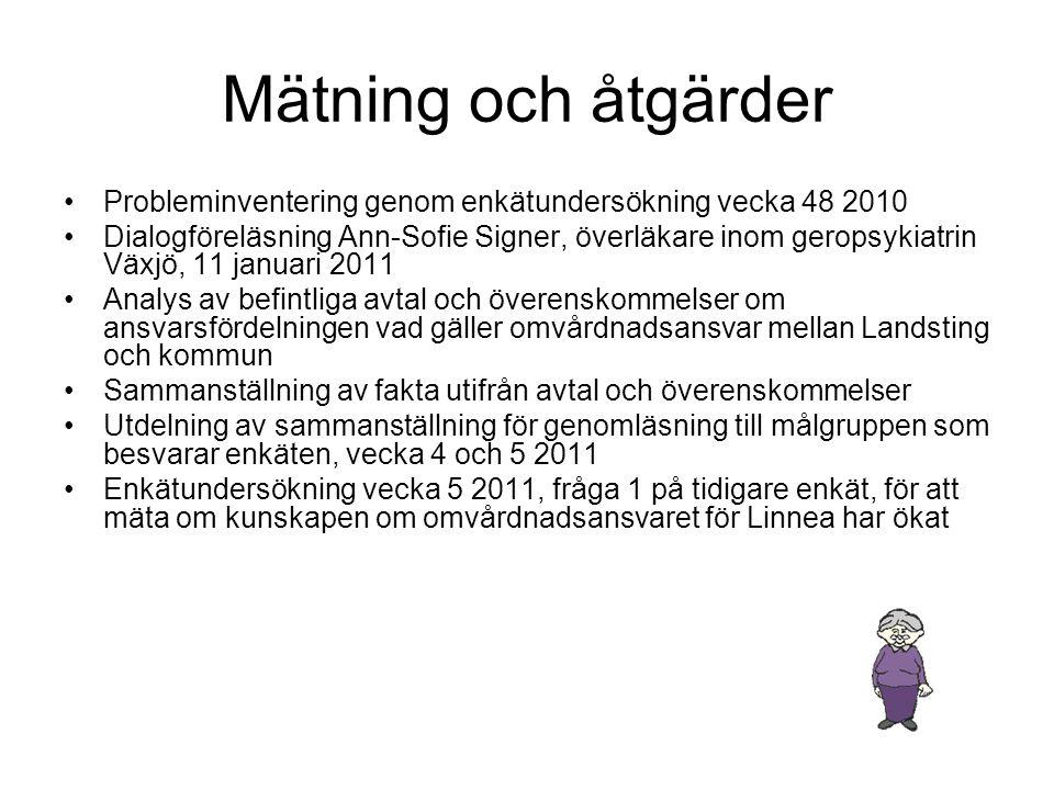 Mätning och åtgärder •Probleminventering genom enkätundersökning vecka 48 2010 •Dialogföreläsning Ann-Sofie Signer, överläkare inom geropsykiatrin Väx