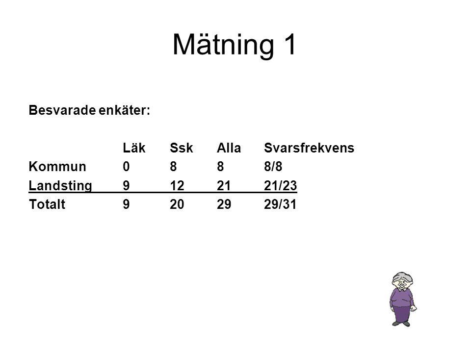 Mätning 1 Besvarade enkäter: LäkSskAllaSvarsfrekvens Kommun0888/8 Landsting9122121/23 Totalt9202929/31
