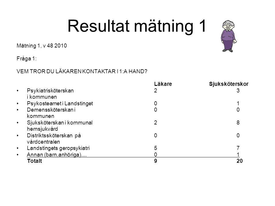 Resultat mätning 1 Mätning 1, v 48 2010 Fråga 1: VEM TROR DU LÄKAREN KONTAKTAR I 1:A HAND? LäkareSjuksköterskor •Psykiatrisköterskan 23 i kommunen •Ps