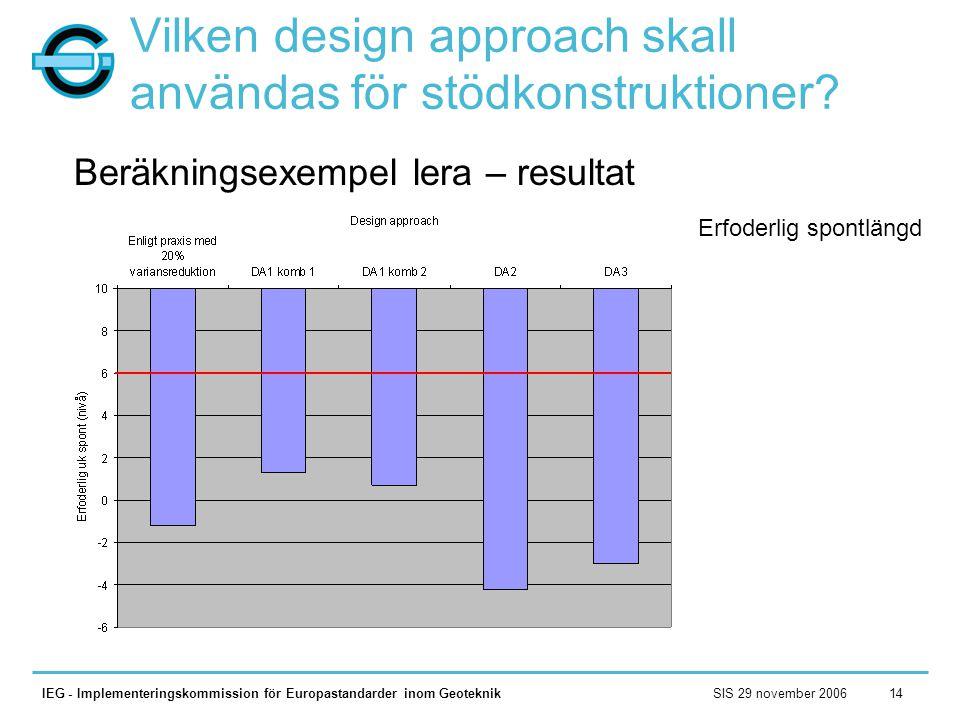 SIS 29 november 2006IEG - Implementeringskommission för Europastandarder inom Geoteknik14 Vilken design approach skall användas för stödkonstruktioner