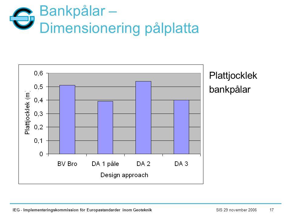 SIS 29 november 2006IEG - Implementeringskommission för Europastandarder inom Geoteknik17 Bankpålar – Dimensionering pålplatta Plattjocklek bankpålar