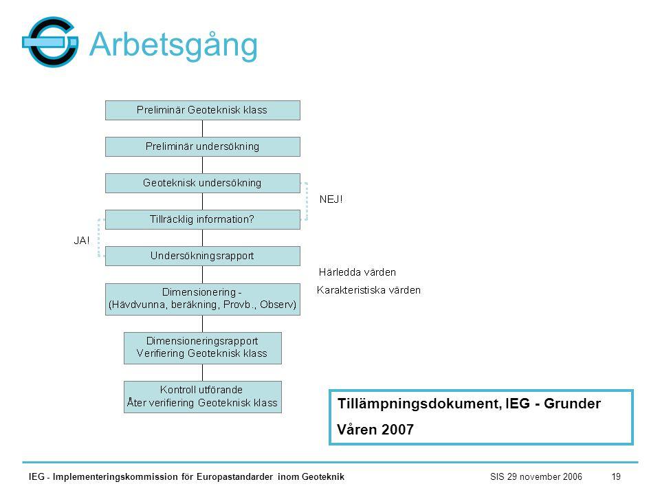 SIS 29 november 2006IEG - Implementeringskommission för Europastandarder inom Geoteknik19 Arbetsgång Tillämpningsdokument, IEG - Grunder Våren 2007