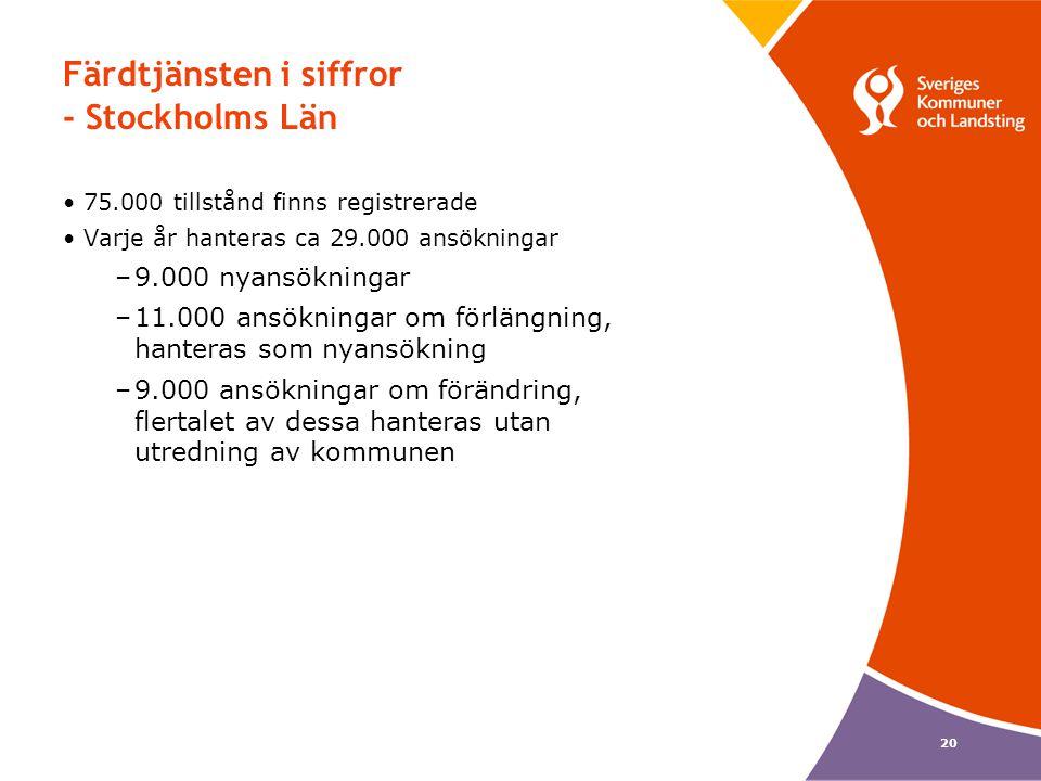 20 Färdtjänsten i siffror - Stockholms Län •75.000 tillstånd finns registrerade •Varje år hanteras ca 29.000 ansökningar –9.000 nyansökningar –11.000