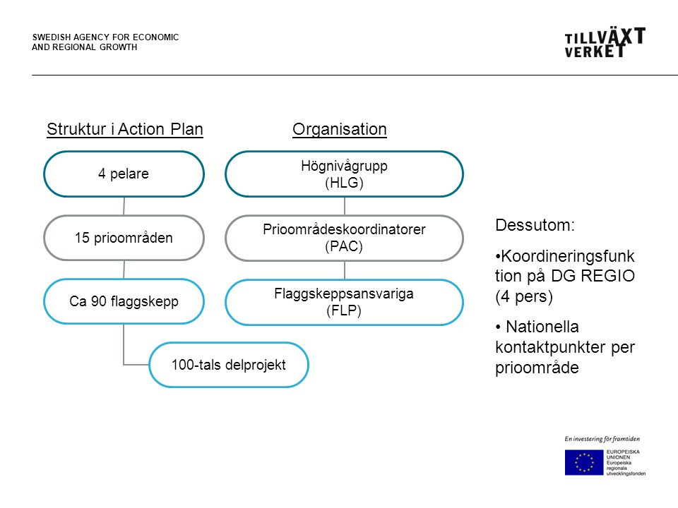 SWEDISH AGENCY FOR ECONOMIC AND REGIONAL GROWTH OrganisationStruktur i Action Plan 4 pelare 15 prioområden Ca 90 flaggskepp 100-tals delprojekt Högnivågrupp (HLG) Prioområdeskoordinatorer (PAC) Flaggskeppsansvariga (FLP) Dessutom: •Koordineringsfunk tion på DG REGIO (4 pers) • Nationella kontaktpunkter per prioområde