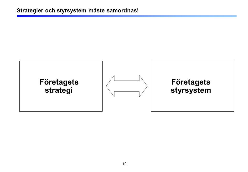 10 Företagets strategi Strategier och styrsystem måste samordnas! Företagets styrsystem