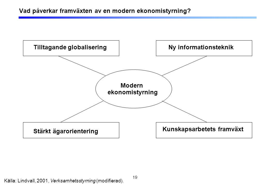 19 Vad påverkar framväxten av en modern ekonomistyrning? Modern ekonomistyrning Tilltagande globalisering Kunskapsarbetets framväxt Ny informationstek