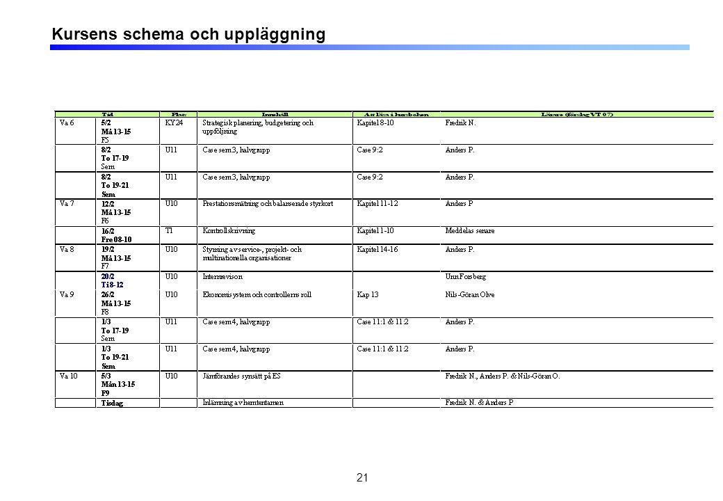 21 Kursens schema och uppläggning